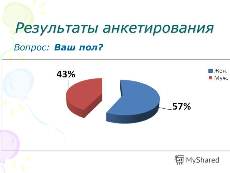 Результаты анкетирования Вопрос: Ваш пол?