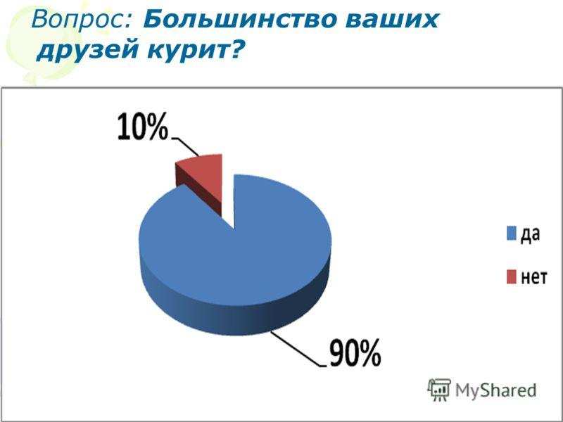 Вопрос: Большинство ваших друзей курит?