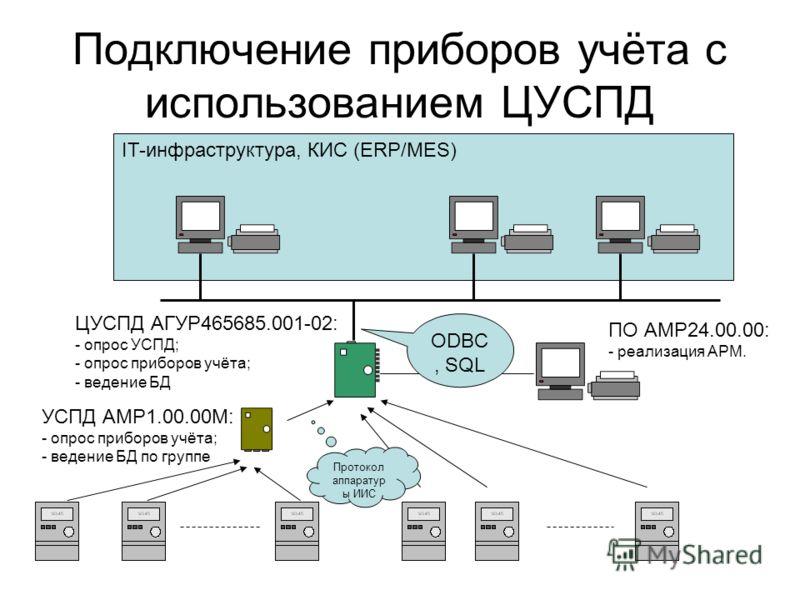 IT-инфраструктура, КИС (ERP/MES) Подключение приборов учёта с использованием ЦУСПД ЦУСПД АГУР465685.001-02: - опрос УСПД; - опрос приборов учёта; - ведение БД УСПД АМР1.00.00М: - опрос приборов учёта; - ведение БД по группе ПО АМР24.00.00: - реализац