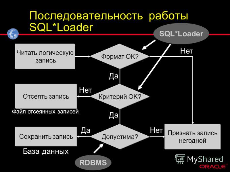 ® Последовательность работы SQL*Loader Критерий OK? Формат OK? Допустима? Признать запись негодной Читать логическую запись Сохранить запись База данных Отсеять запись Файл отсеянных записей Нет Да SQL*Loader RDBMS