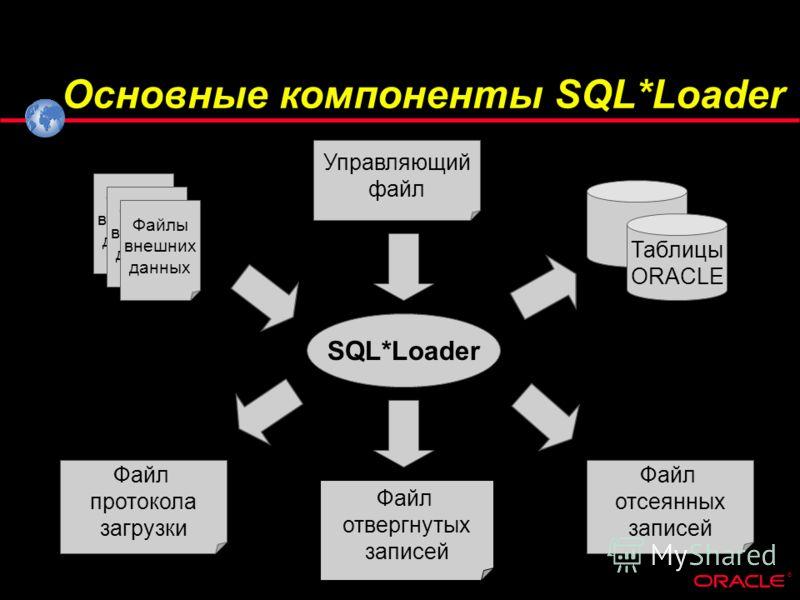 ® Основные компоненты SQL*Loader SQL*Loader Управляющий файл Таблицы ORACLE Файл отсеянных записей Файл отвергнутых записей Файл протокола загрузки Файлы внешних данных Файлы внешних данных Файлы внешних данных