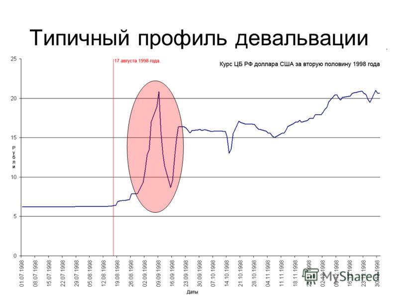 Типичный профиль девальвации