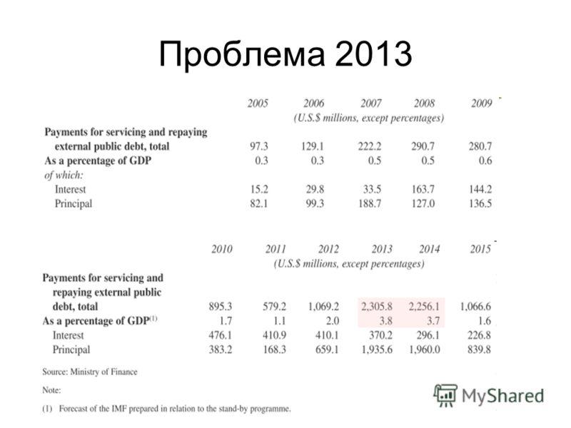 Проблема 2013