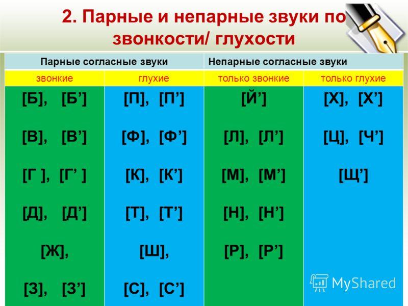 2. Парные и непарные звуки по звонкости/ глухости Парные согласные звукиНепарные согласные звуки звонкиеглухиетолько звонкиетолько глухие [Б], [Б] [В], [В] [Г ], [Г ] [Д], [Д] [Ж], [З], [З] [П], [П] [Ф], [Ф] [К], [К] [Т], [Т] [Ш], [С], [С] [Й] [Л], [