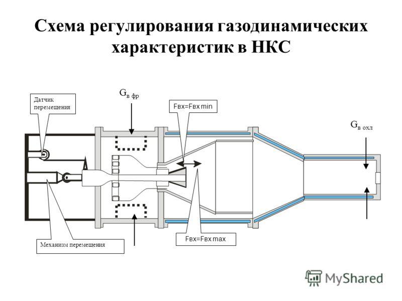 Fвх=Fвх min Fвх=Fвх max Механизм перемещения Датчик перемещения G в фр G в охл Схема регулирования газодинамических характеристик в НКС