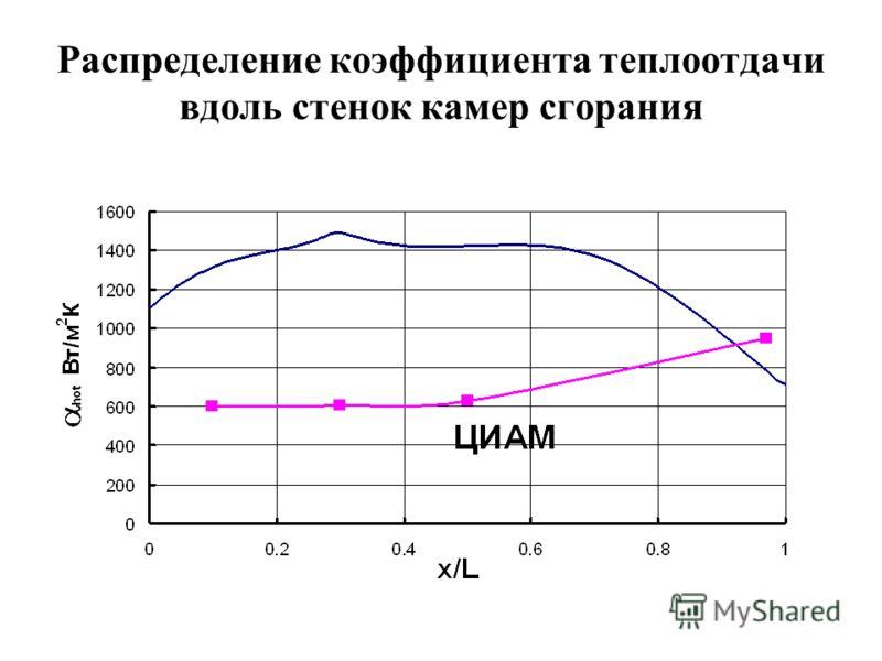 Распределение коэффициента теплоотдачи вдоль стенок камер сгорания