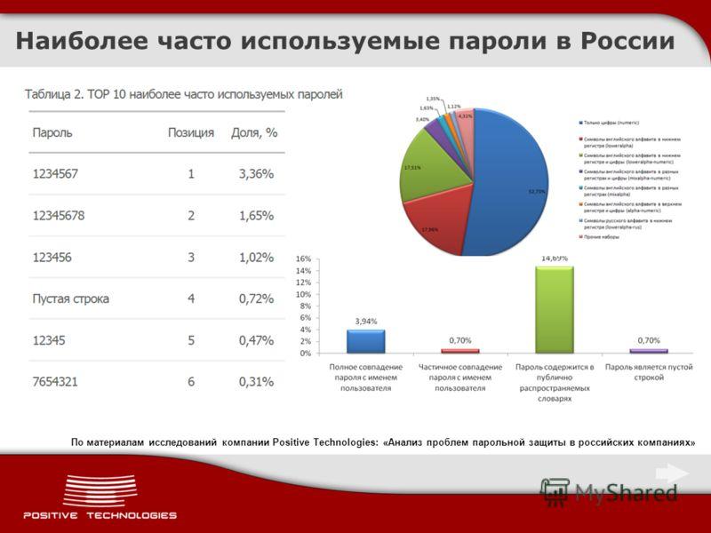 Наиболее часто используемые пароли в России По материалам исследований компании Positive Technologies: «Анализ проблем парольной защиты в российских компаниях»