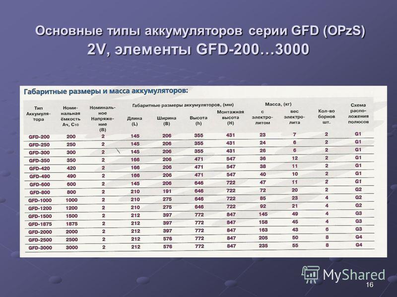 16 Основные типы аккумуляторов серии GFD (OPzS) 2V, элементы GFD-200…3000 Основные типы аккумуляторов серии GFD (OPzS) 2V, элементы GFD-200…3000