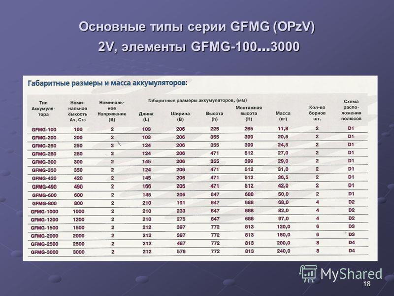 18 Основные типы серии GFMG (OPzV) 2V, элементы GFMG-100 … 3000