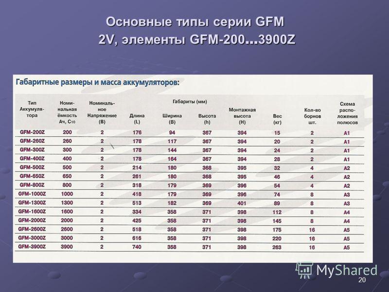 20 Основные типы серии GFM 2V, элементы GFM-200 … 3900Z Основные типы серии GFM 2V, элементы GFM-200 … 3900Z