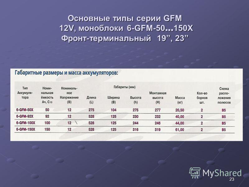 23 Основные типы серии GFM 12V, моноблоки 6-GFM-50 … 150X Фронт-терминальный 19, 23