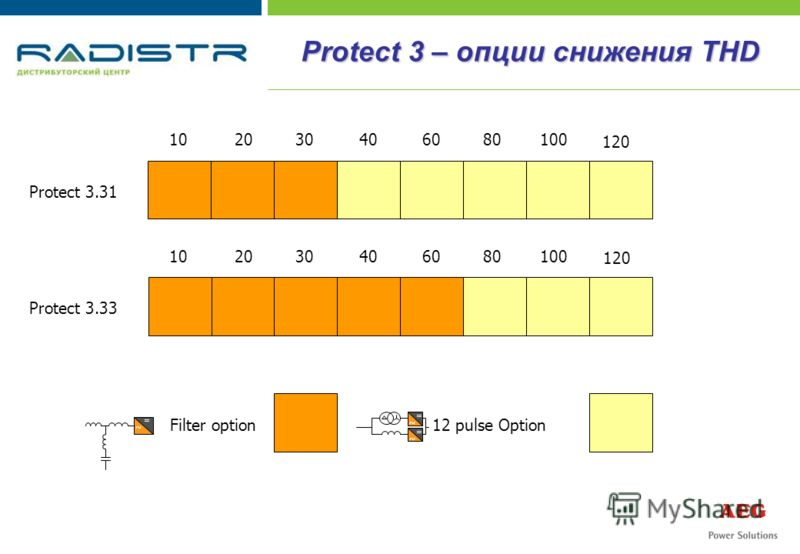Protect 3 – опции снижения THD 102030406080100 120 Protect 3.31 Protect 3.33 12 pulse OptionFilter option 102030406080100 120 = ~ = ~ = ~