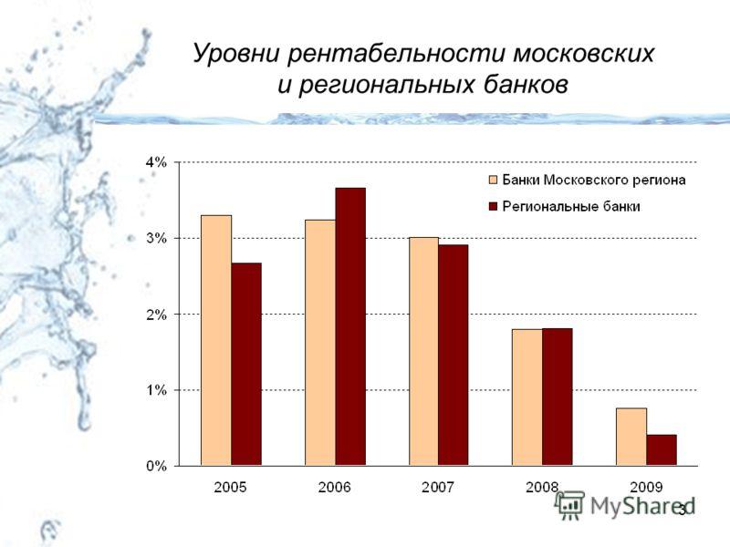 3 Уровни рентабельности московских и региональных банков