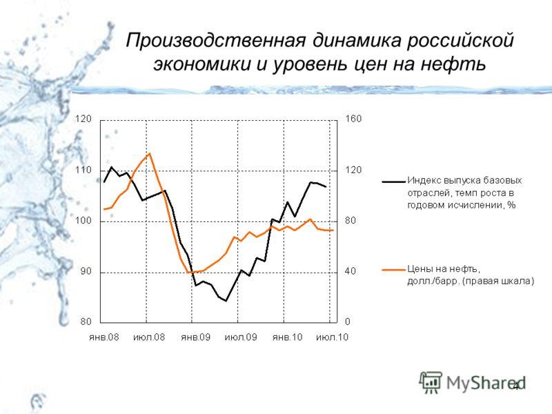 4 Производственная динамика российской экономики и уровень цен на нефть