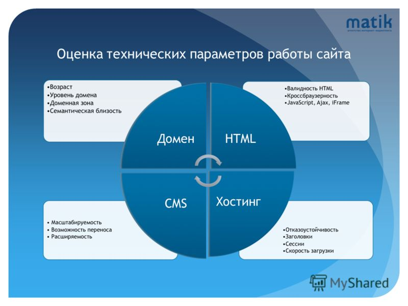 Оценка технических параметров работы сайта