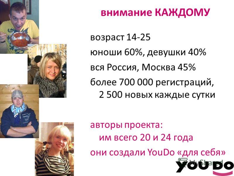 внимание КАЖДОМУ возраст 14-25 юноши 60%, девушки 40% вся Россия, Москва 45% более 700 000 регистраций, 2 500 новых каждые сутки авторы проекта: им всего 20 и 24 года они создали YouDo «для себя»