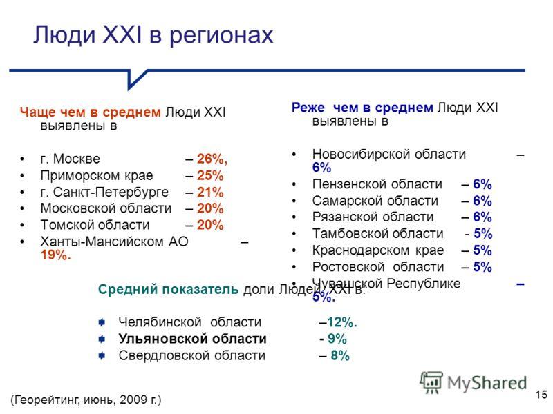 Чаще чем в среднем Люди XXI выявлены в г. Москве– 26%, Приморском крае– 25% г. Санкт-Петербурге – 21% Московской области– 20% Томской области – 20% Ханты-Мансийском АО– 19%. Реже чем в среднем Люди XXI выявлены в Новосибирской области – 6% Пензенской