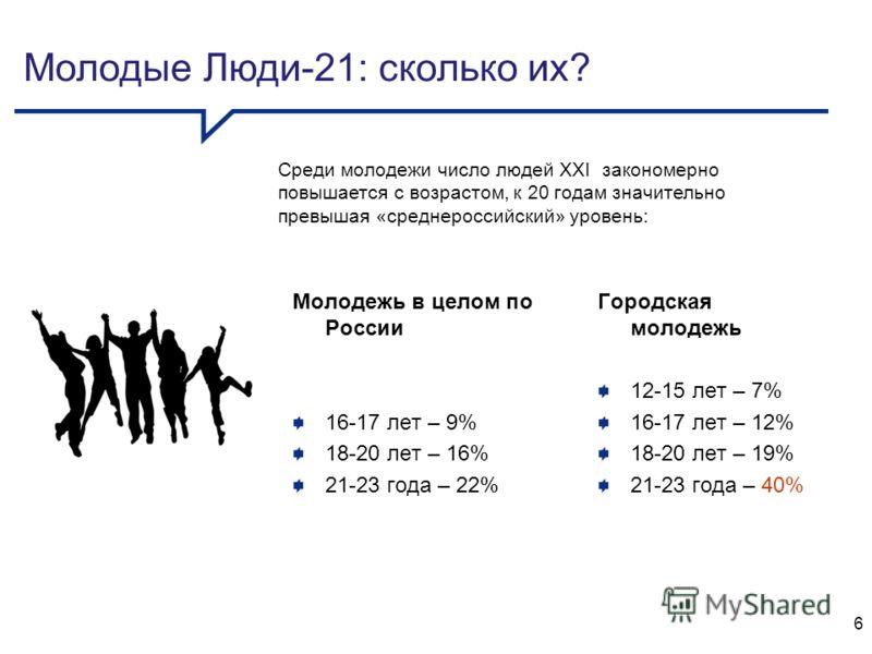Молодежь в целом по России 16-17 лет – 9% 18-20 лет – 16% 21-23 года – 22% Городская молодежь 12-15 лет – 7% 16-17 лет – 12% 18-20 лет – 19% 21-23 года – 40% Молодые Люди-21: сколько их? Среди молодежи число людей XXI закономерно повышается с возраст