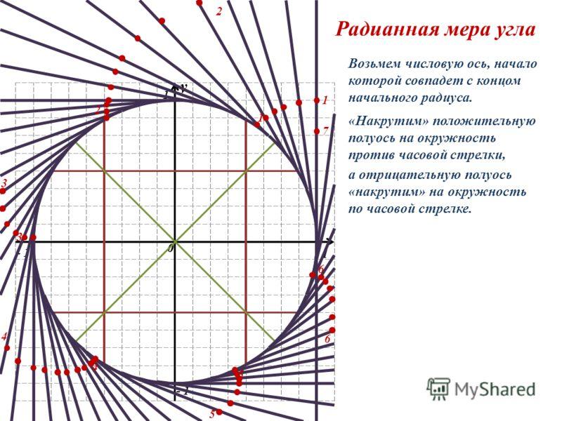 y 0 1 1 - 1 y 0 1 1 2 2 3 3 4 4 5 5 6 6 7 Радианная мера угла Возьмем числовую ось, начало которой совпадет с концом начального радиуса. «Накрутим» положительную полуось на окружность против часовой стрелки, а отрицательную полуось «накрутим» на окру
