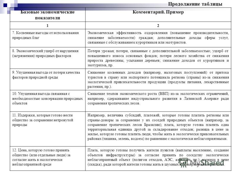 Продолжение таблицы Базовые экономические показатели Комментарий. Пример 12 7. Косвенные выгоды от использования природных благ Экономическая эффективность оздоровления (повышение производительности, снижение заболеваемости) граждан; дополнительные д