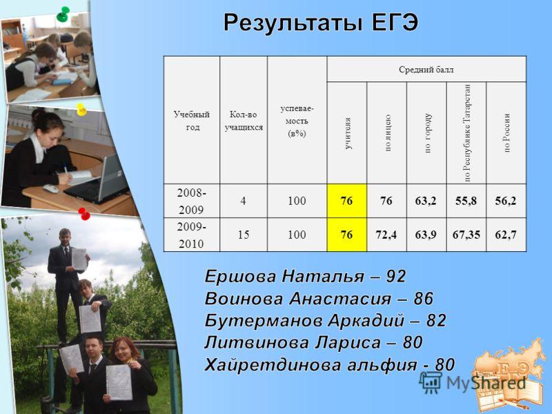 Учебный год Кол-во учащихся успевае- мость (в%) Средний балл учителя по лицею по городу по Республике Татарстан по России 2008- 2009 410076 63,255,856,2 2009- 2010 151007672,463,967,3562,7