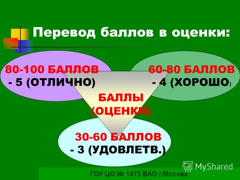 Перевод баллов в оценки: ГОУ ЦО 1475 ВАО г.Москва 80-100 БАЛЛОВ - 5 (ОТЛИЧНО) 60-80 БАЛЛОВ - 4 (ХОРОШО ) 30-60 БАЛЛОВ - 3 (УДОВЛЕТВ.) БАЛЛЫ (ОЦЕНКИ)