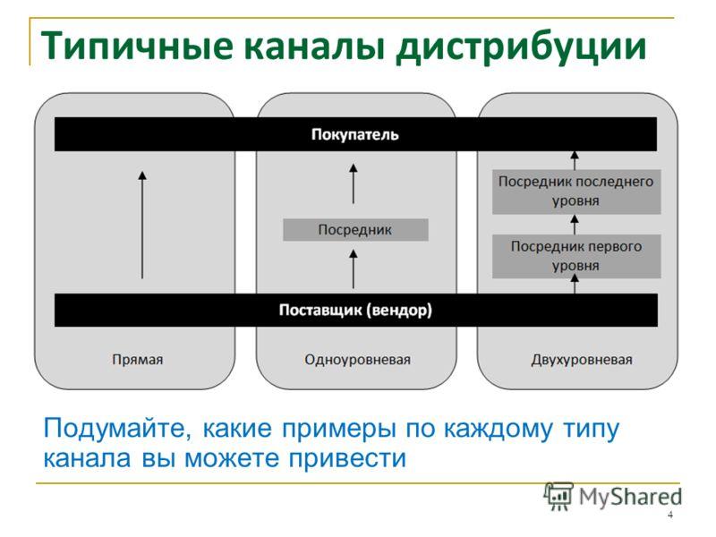 Типичные каналы дистрибуции 4 Подумайте, какие примеры по каждому типу канала вы можете привести