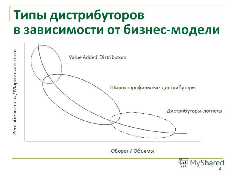 Типы дистрибуторов в зависимости от бизнес-модели 6