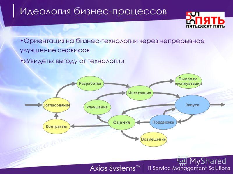 IT Service Management Solutions Axios Systems TM Идеология бизнес-процессов Ориентация на бизнес-технологии через непрерывное улучшение сервисов «Увидеть» выгоду от технологии Согласование Разработка Интеграция Улучшение Возмещение Поддержка Запуск В