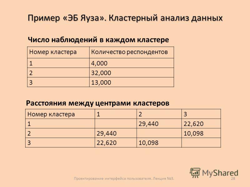 Пример «ЭБ Яуза». Кластерный анализ данных 28 Номер кластераКоличество респондентов 14,000 232,000 313,000 Число наблюдений в каждом кластере Расстояния между центрами кластеров Номер кластера123 1 29,44022,620 229,440 10,098 322,62010,098 Проектиров