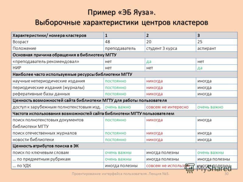 Пример «ЭБ Яуза». Выборочные характеристики центров кластеров 30Проектирование интерфейса пользователя. Лекция 3.
