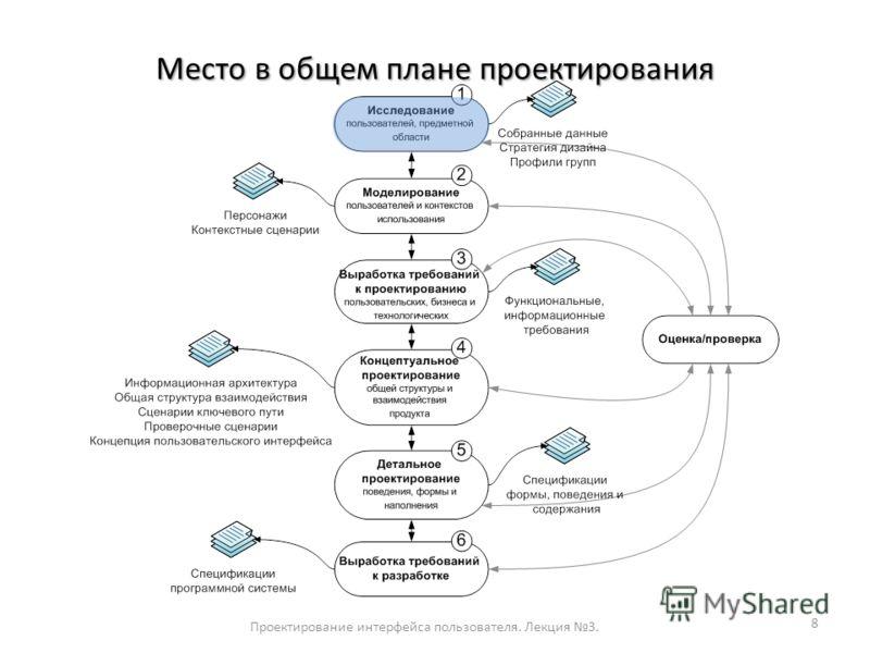 Место в общем плане проектирования Проектирование интерфейса пользователя. Лекция 3. 8