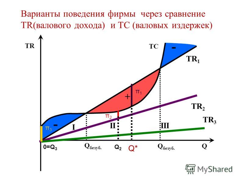 + - - TR Q TR 1 Варианты поведения фирмы через сравнение TR(валового дохода) и TC (валовых издержек) TC Q безуб. II I III TR 2 TR 3 π1π1 π2π2 π3π3 Q* Q2Q2 0=Q 3