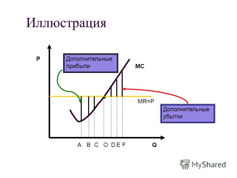 Иллюстрация P Q MC АBCODEF Дополнительные прибыли Дополнительные убытки MR=P