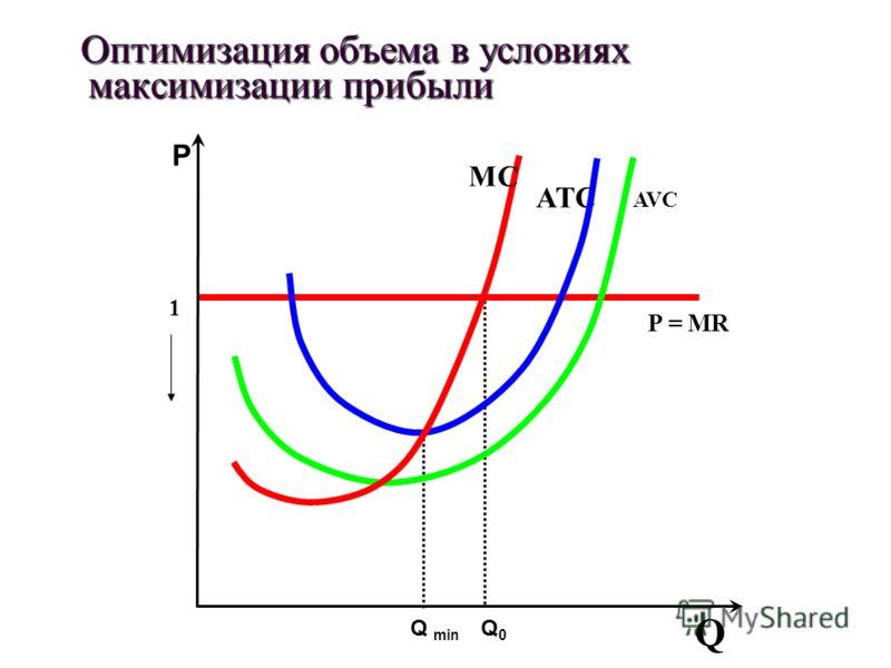Оптимизация объема в условиях максимизации прибыли Оптимизация объема в условиях максимизации прибыли 1 P = MR AVC ATCATC MCMC Q Р Q min Q0Q0