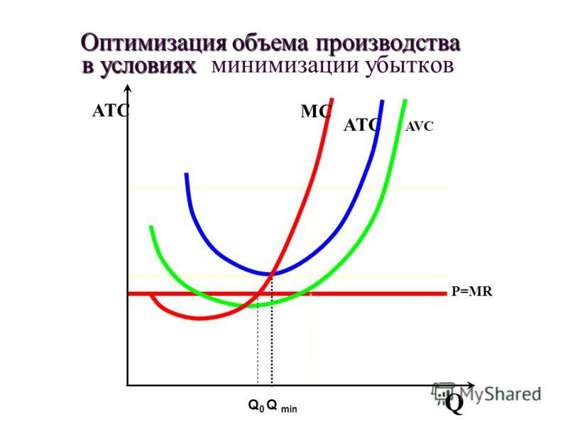 P=MR AVC ATCATC MCMC Q ATC Оптимизация объема производства в условиях Оптимизация объема производства в условиях минимизации убытков Q min Q0Q0