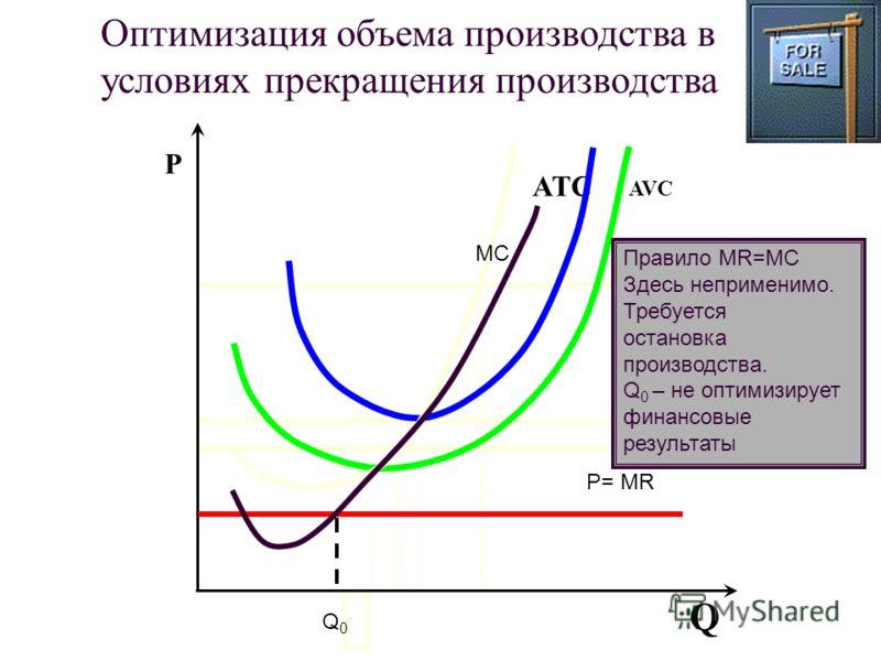 AVC ATCATC Q P Оптимизация объема производства в условиях прекращения производства MC Q0Q0 P= MR Правило MR=MC Здесь неприменимо. Требуется остановка