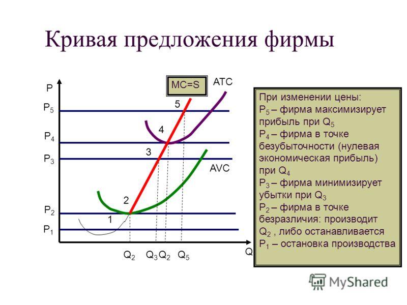Кривая предложения фирмы 1 2 3 4 5 ATC AVC MC=S Q P P1P1 P2P2 P 3 P4P4 P5P5 Q5Q5 Q2Q2 Q3Q3 Q2Q2 При изменении цены: Р 5 – фирма максимизирует прибыль