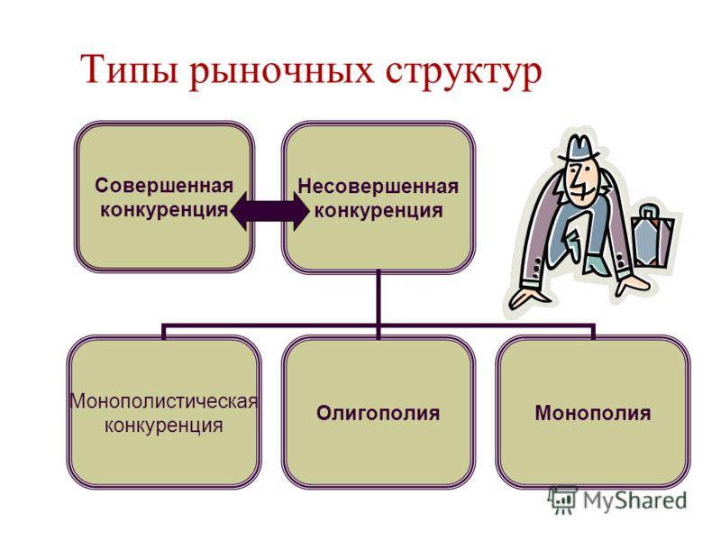 Типы рыночных структур Несовершенная конкуренция Монополистическая конкуренция ОлигополияМонополия Совершенная конкуренция