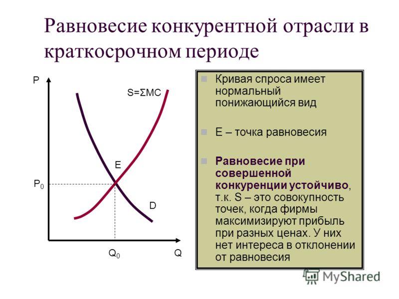 Равновесие конкурентной отрасли в краткосрочном периоде Кривая спроса имеет нормальный понижающийся вид E – точка равновесия Равновесие при совершенно