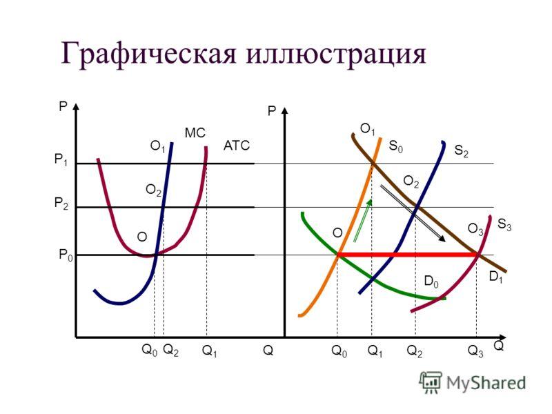 Графическая иллюстрация P P Q Q O O1O1 O2O2 O3O3 D0D0 D1D1 MC ATC O O2O2 O1O1 P0P0 P2P2 P1P1 Q0Q0 Q2Q2 Q1Q1 Q 0 Q1Q1 Q2Q2 Q3Q3 S0S0 S2S2 S3S3