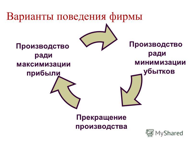 Варианты поведения фирмы Производство ради минимизации убытков Прекращение производства Производство ради максимизации прибыли