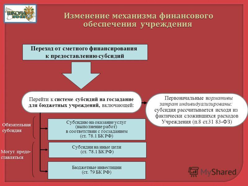 Переход от сметного финансирования к предоставлению субсидий Перейти к системе субсидий на госзадание для бюджетных учреждений, включающей: Субсидию на оказание услуг (выполнение работ) в соответствии с госзаданием (ст. 78.1 БК РФ) Субсидии на иные ц