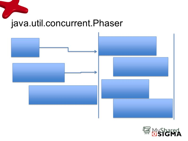 java.util.concurrent.Phaser