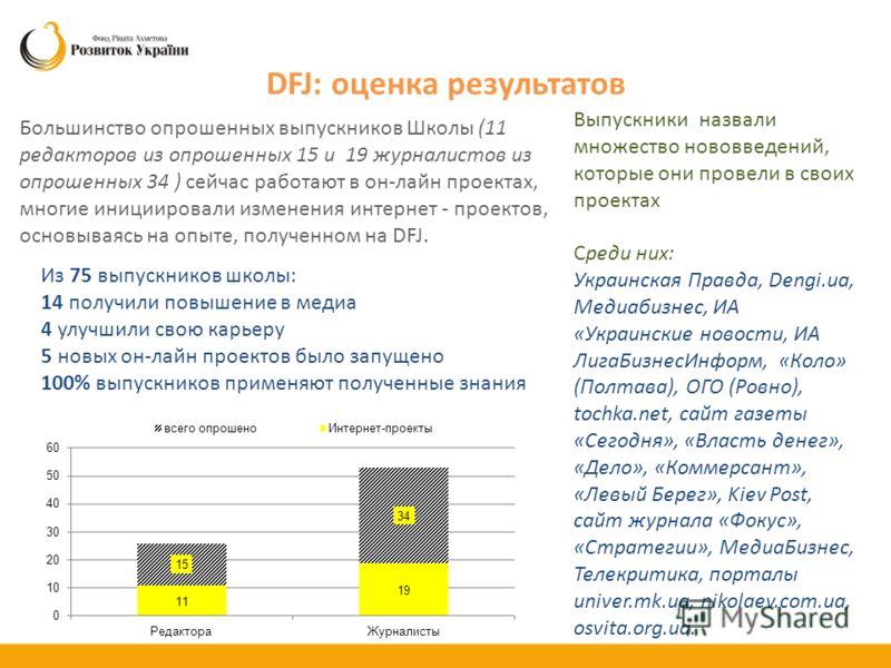 DFJ: оценка результатов Большинство опрошенных выпускников Школы (11 редакторов из опрошенных 15 и 19 журналистов из опрошенных 34 ) сейчас работают в он-лайн проектах, многие инициировали изменения интернет - проектов, основываясь на опыте, полученн