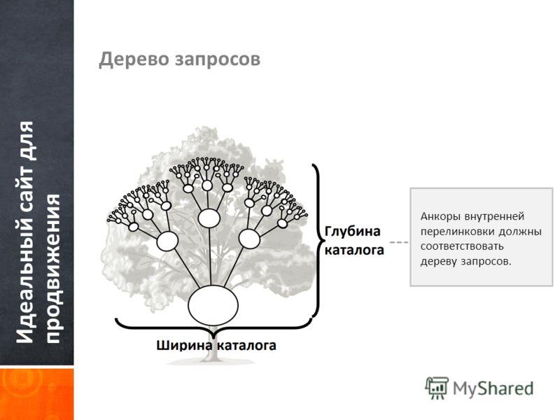 Идеальный сайт для продвижения Дерево запросов Анкоры внутренней перелинковки должны соответствовать дереву запросов.