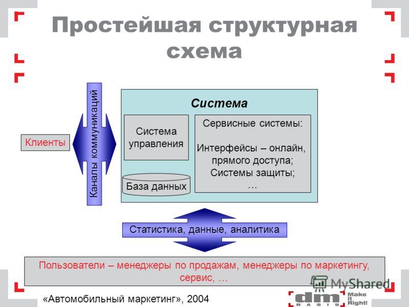 Простейшая структурная схема