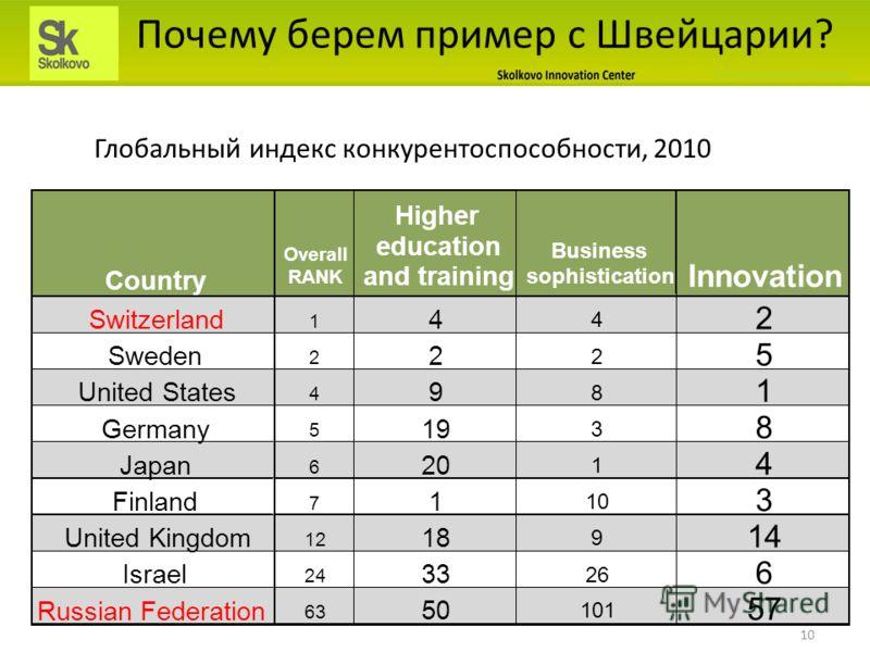 Почему берем пример с Швейцарии? Глобальный индекс конкурентоспособности, 2010 10