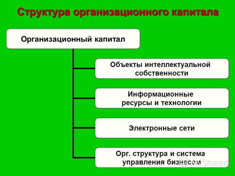 Структура организационного капитала Организационный капитал Объекты интеллектуальной собственности Информационные ресурсы и технологии Электронные сети Орг. структура и система управления бизнесом