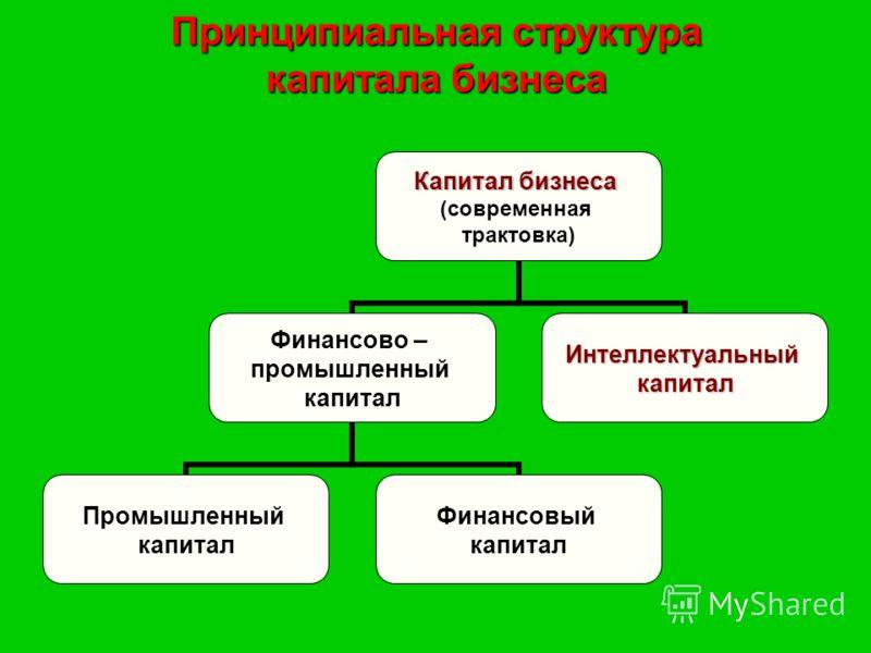 Принципиальная структура капитала бизнеса Капитал бизнеса (современная трактовка) Финансово – промышленный капитал Промышленный капитал Финансовый капитал Интеллектуальныйкапитал